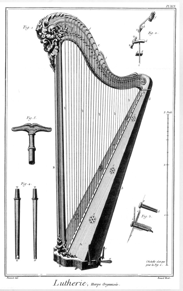 Lutherie, Harp Organisée in Encyclopédie, ou dictionnaire raisonné des sciences, des arts et des métiers, etc., eds. Denis Diderot and Jean le Rond d'Alembert. University of Chicago: ARTFL Encyclopédie Project (Spring 2013 Edition), Robert Morrissey (ed), http://encyclopedie.uchicago.edu/.